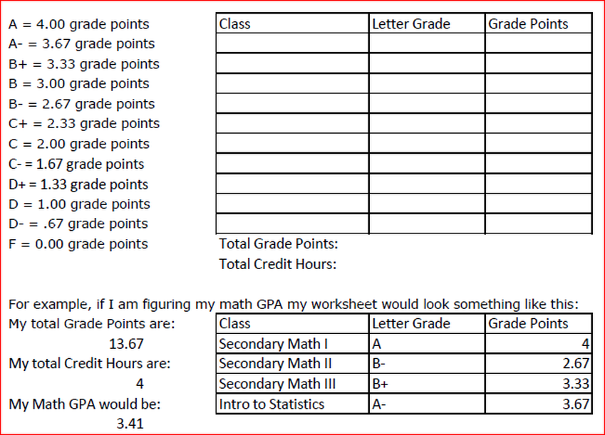total amount of credit hours attempted your grade point average may range from 00 to 40 do not round the total